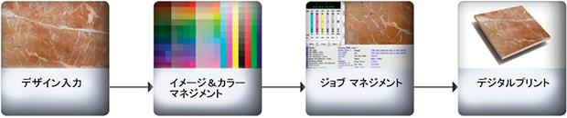ソフトウェア/画像処理